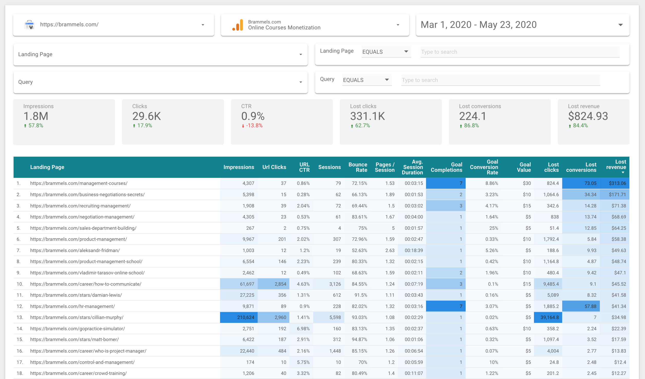 google search console and google analytics merge data