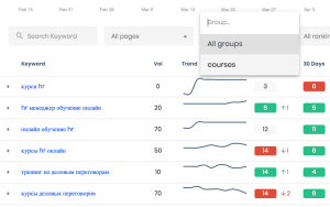 keyword category reporting