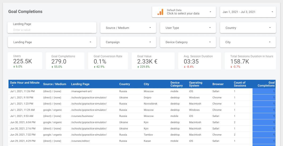 google analytics template data studio